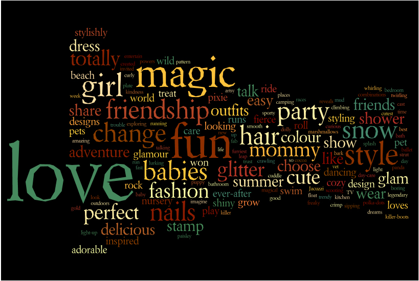 Most common words used in ads for girls toys. (courtesy of Achilles Effect)